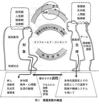 看護実践の構造